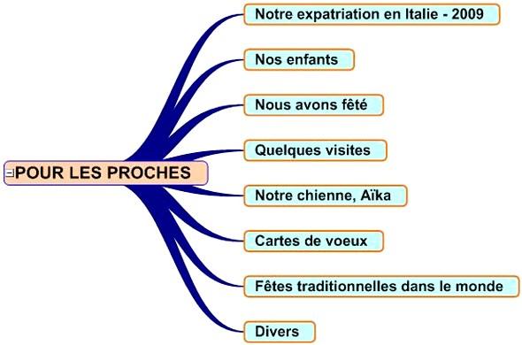 Classification des rubriques.
