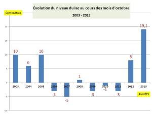 Comparaison de l'évolution du lac Trasimène au cours de chacun des mois d'octobre de 2003 à 2013.