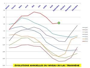 Cette figure montre que, resté à une niveau comparativement élevé, le Trasimène vient d'amorcer une légère mais précoce remontée en septembre.