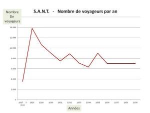 Nombre annuel de passagers de la S.A.N.T., du dernier trimestre 1927 à la fin de 1939.