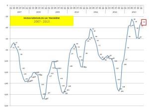 Niveau mensuel du lac Trasimène de 2007 à 2013 - livello mensile del Lago Trasimeno 2007-2013.