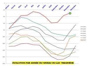 Evolution par année du niveau du lac Trasimène -  Variazioni annuali del livello di Lago Trasimeno, 2007-2013.