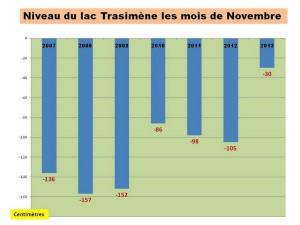 Niveau du lac Trasimène à la fin des mois de novembre - Livello del lago Trasimeno, alla fine dei mesi di novembre, 2007-2013.