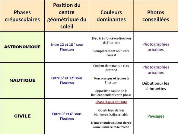 Les trois phases du crépuscule et leur rapport avec la photographie.