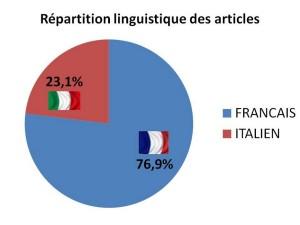 Répartition des articles de 2013 en fonction de la langue utilisée.