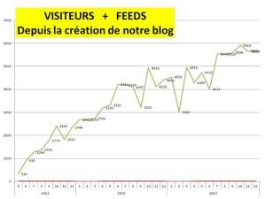 Evolution du nombre de visites mensuelles depuis la création de notre blog.