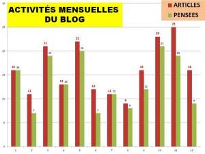 """Nombres mensuels d'articles et de """"pensées du jour"""" en 2013."""