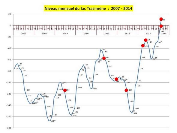 Evolution du Trasimene de 2007 à début 2014  -  Les points rouges indiquent les périodes pour lesquelles des photos sont présentées ci-dessous.