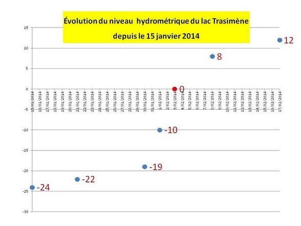 Croissance hebdomadaire du niveau du Trasimène du 15 janvier au 17 février 2014.