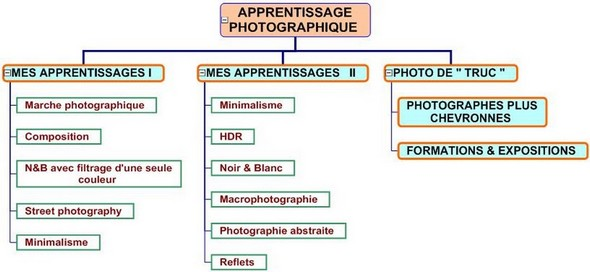 "PLAN DE LA RUBRIQUE ""APPRENTISSAGE DE LA PHOTO  -  TECHNIQUES"