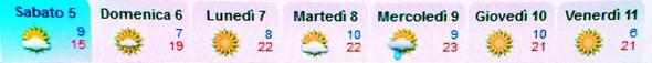 Les prévisions de la météo italienne pour la fin de ce week-end et pour la semaine prochaine.