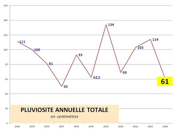 La pluviosité annuelle au lac Trasimène de 2004 à fin avril 2014.