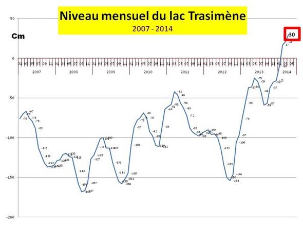 Evolution mensuelle du niveau du lac Trasimène de janvier 2007 à avril 2014.