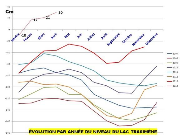 Figure permettant de mieux individualiser et comparer, année par année, ces variations de niveau du Trasimène.