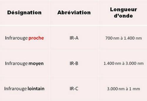 Les trois zones du domaine infrarouge.