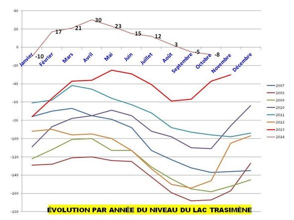 Evolution mensuelle par année du niveau du lac Trasimène, de 2007 à 2014.