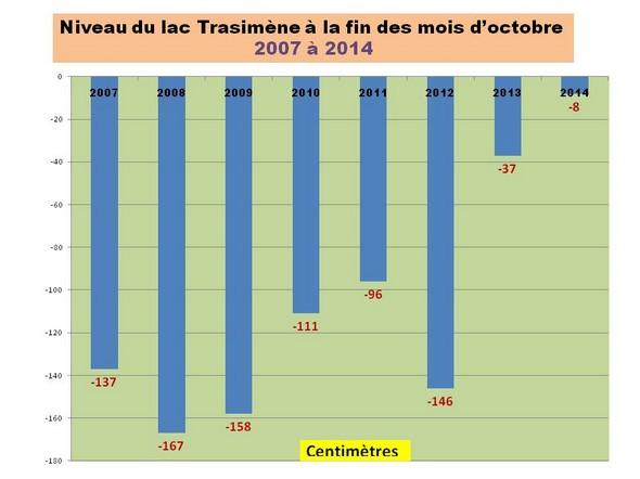 Le niveau du Trasimène à la fin des mois d'octobre de 2007 à 2014.