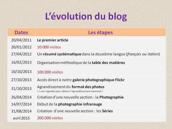 Les principales étapes dans le développement et l'évolution du blog.