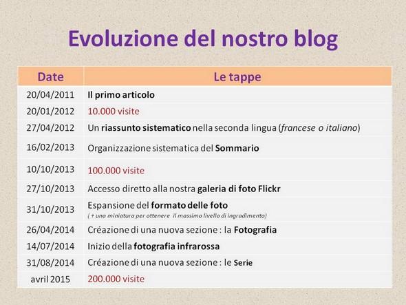 I passi principali per lo sviluppo e l'evoluzione del blog.