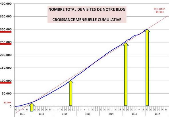 Evolution cumulative du nombre des visites de notre blog depuis sa création en 2011.
