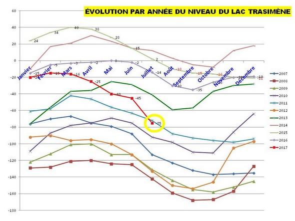 Les courbes annuelles du niveau du lac Trasimène.2007-2017En rouge, il est clair que ce niveau a décroché en 2017 et semble quitter le peloton de tête pour aller rejoindre celui des bas niveaux.