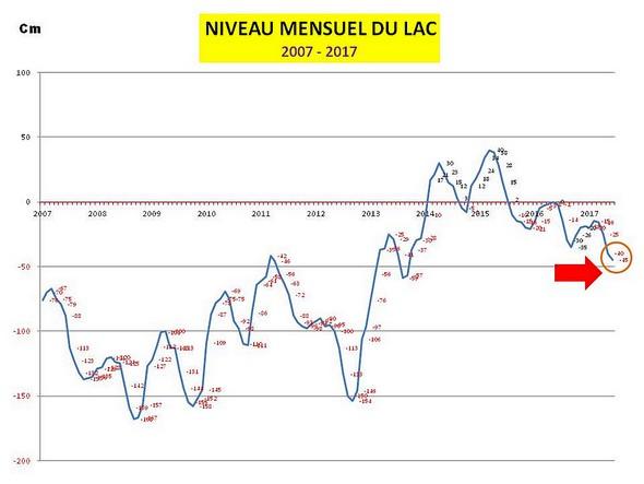 Evolution mensuelle du niveau du lac Trasimène.2007 à juin 2017.