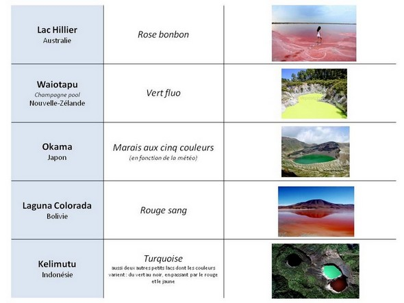 Le Top 10 des lacs colorés dans le monde.1