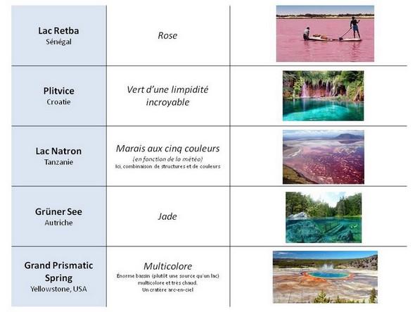 Le Top 10 des lacs colorés dans le monde.2