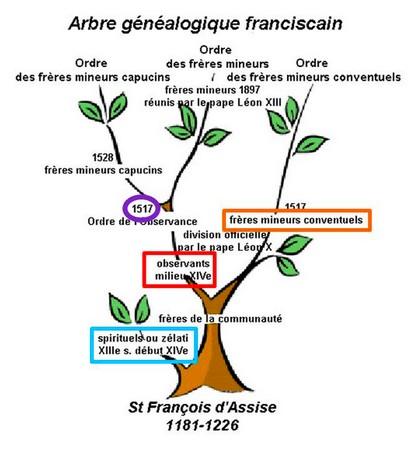 L'arbre généalogique des Franciscains.