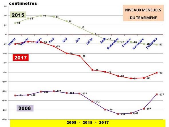 Variations du niveau du Trasimène :2008, notre première visite - niveau au plus bas.iveau le plus élevé depuis longtemps !2017 : l'année écoulée - Chaleurs estivales anormalement élevées et longues - Perte régulière d'eau.