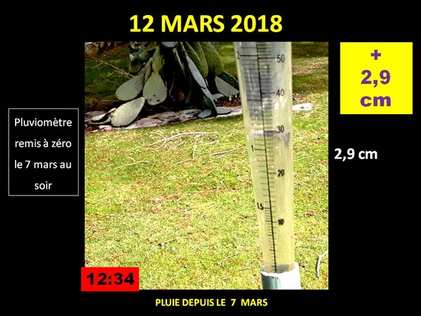 Du 7 mars au soir jusqu'au 12 mars à midi : + 2,9 cm.