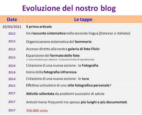 Le fasi principali della maturazione del blog dalla sua creazione.