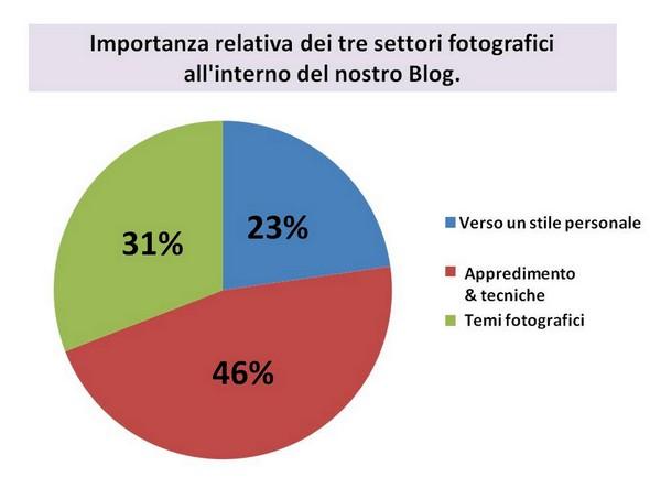 Importanza relativa dei tre settori fotografici identificati nel nostro blog. Dal 2011 alla fine del primo trimestre del 2018.