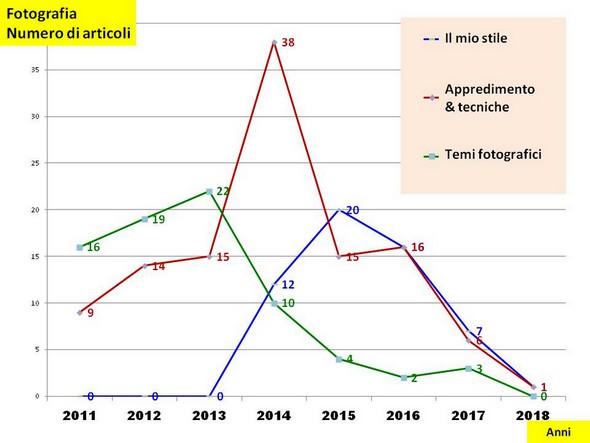 Curve dell'evoluzione di ciascuno dei tre settori fotografici attualmente individualizzati nel nostro blog.