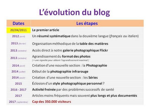 Les grandes étapes de la maturation du blog depuis sa création.