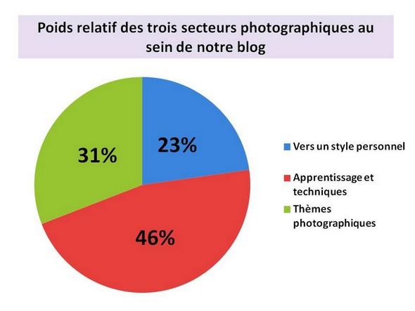 Importance relative des trois secteurs photographiques fixés au sein de notre blog.De 2011 à déla fin du premier trimestre 2018.but